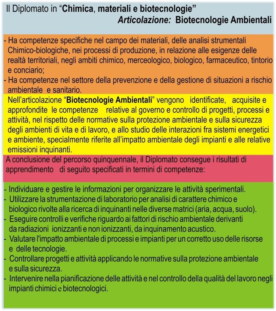 Bio_desc